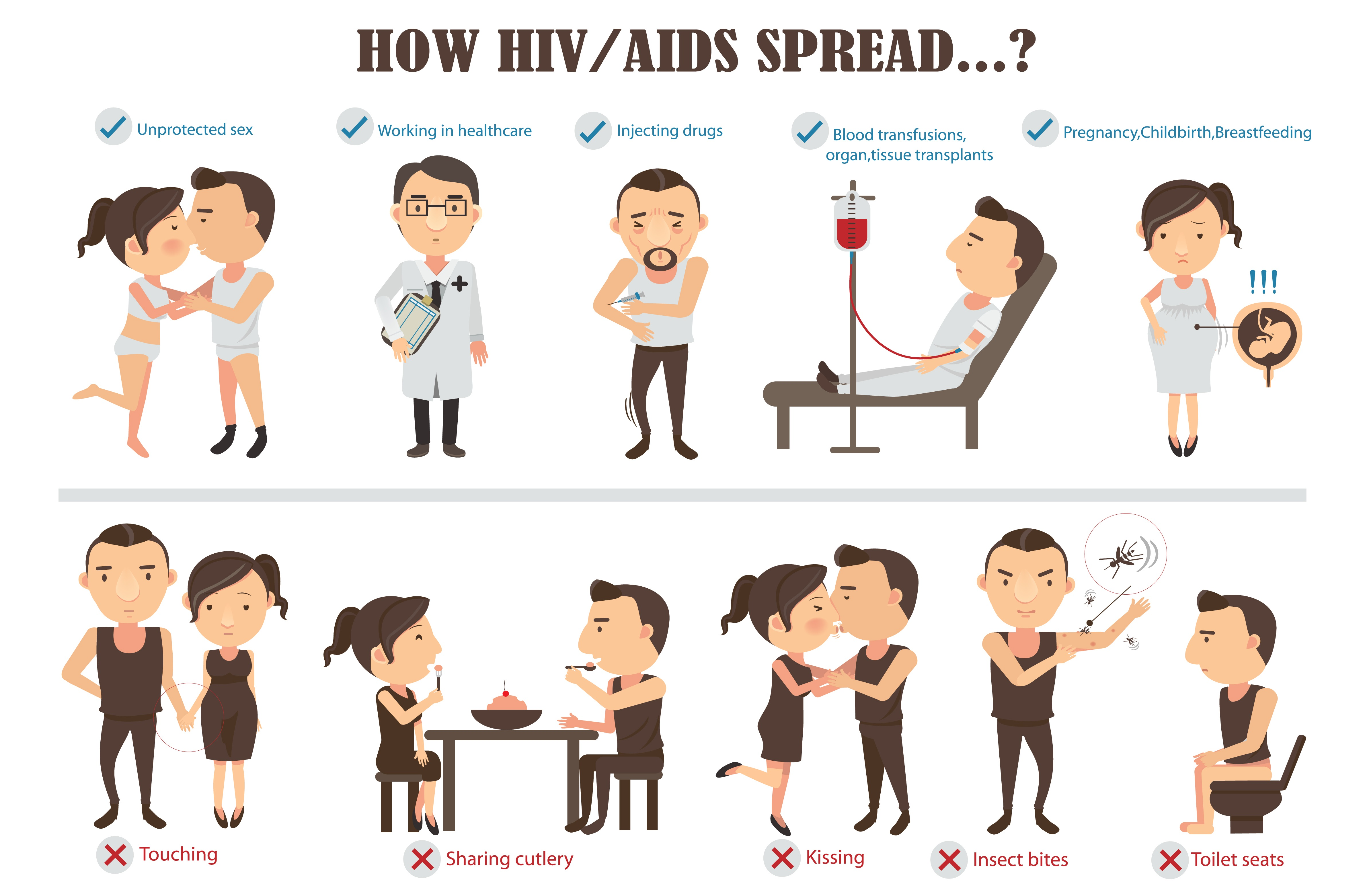 How HIV/AIDS spread